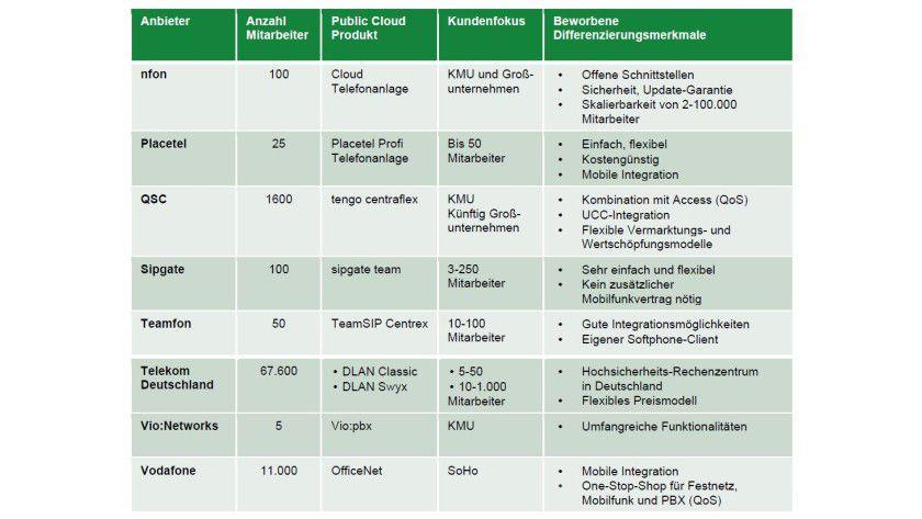 Freie Auswahl: Die Cloud-Telefonanbieter im Überblick.