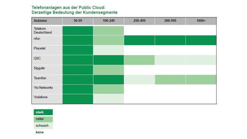 Zur Information: Die Bedeutung der Public-Cloud-Telefondienste in den Kundensegmenten.