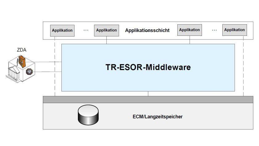 """Geprüft: Die beweiswerterhaltende Archivierung gewinnt an Bedeutung. Sie erfordert jedoch eine qualifizierte digitale Signatur und weitere Maßnahmen, die die Integrität und Authentizität eines Dokuments sicherstellen. Dies wird mithilfe einer Middleware erreicht, die auf der Technischen Richtlinie 03125 """"TR-ESOR"""" des BSI basiert."""