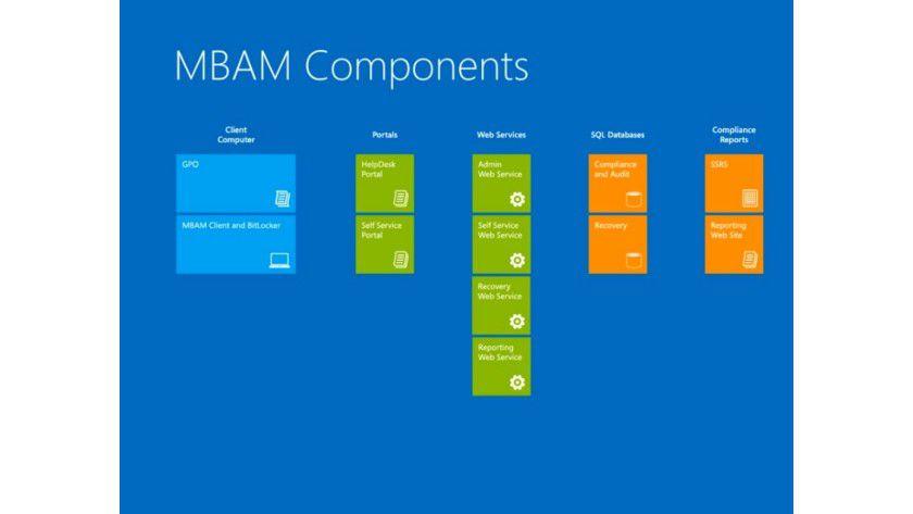 Nützlich: Microsoft BitLocker Administration and Management (MBAM) 2.0 bietet eine Reihe von hilfreichen Funktionen.