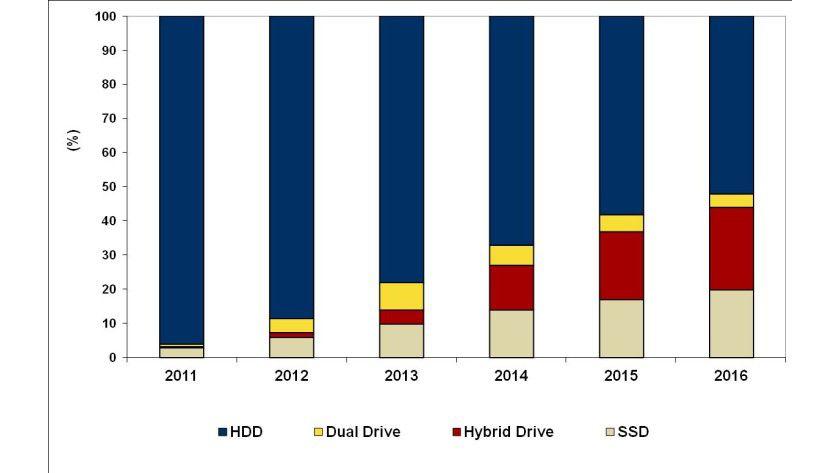 Dem neuen IDC-Forecast zufolge sind die Hybriden 2016 auf Platz zwei im Bereich Notebook-Storage. IDC sagt auch einen Anstieg von rund 225 auf 325 Millionen Stück bis 2015 voraus.