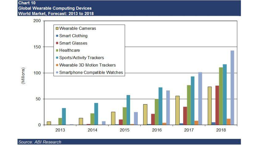 Noch sind Sport-und Fitness-Tracker ganz weit vorn im Wearable-Markt. ABI Research zufolge werden sich bis 2017 aber Smartwatches an die Spitze drängen. Der Gesamtmarkt soll sich bis 2018 ungefähr verzehnfachen.