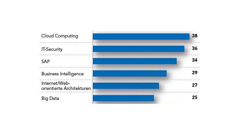 Mehr Aufträge erwarten Freelancer 2014 vor allem durch Cloud Computing, IT-Security und SAP-Projekte. (Angaben in Prozent, Mehrfachnennungen möglich; Quelle: Solcom)