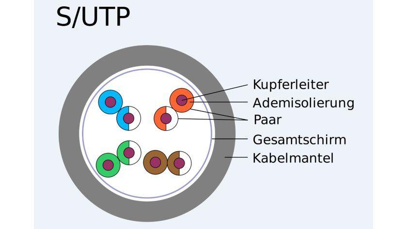 Grundsätzlicher Aufbau eines S/UTP-Kabels