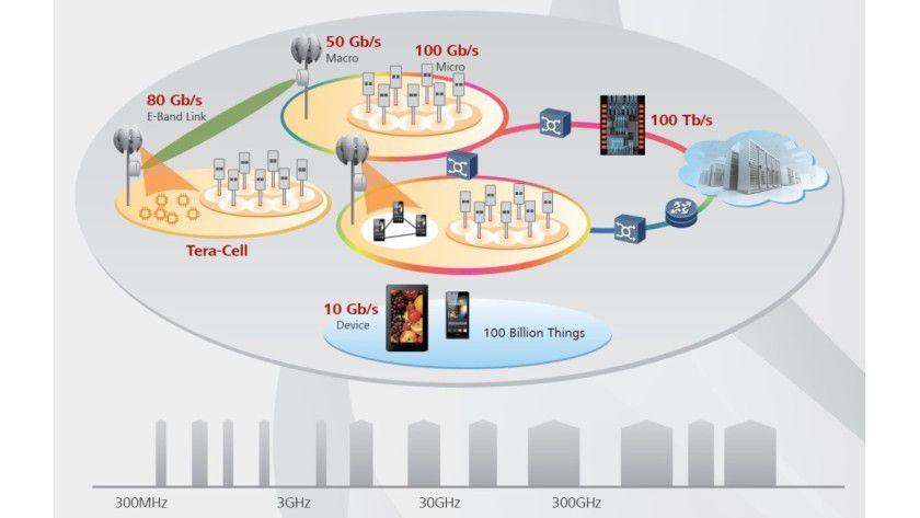 5G wird ein sehr großes Frequenzspektrum von 300 MHz bis hin zu 300 GHz flexibel nutzen dürfen.