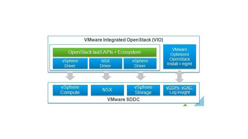 Mit dem VMware Integrated Openstack springt VMware auf den Open-Source-Zug auf.