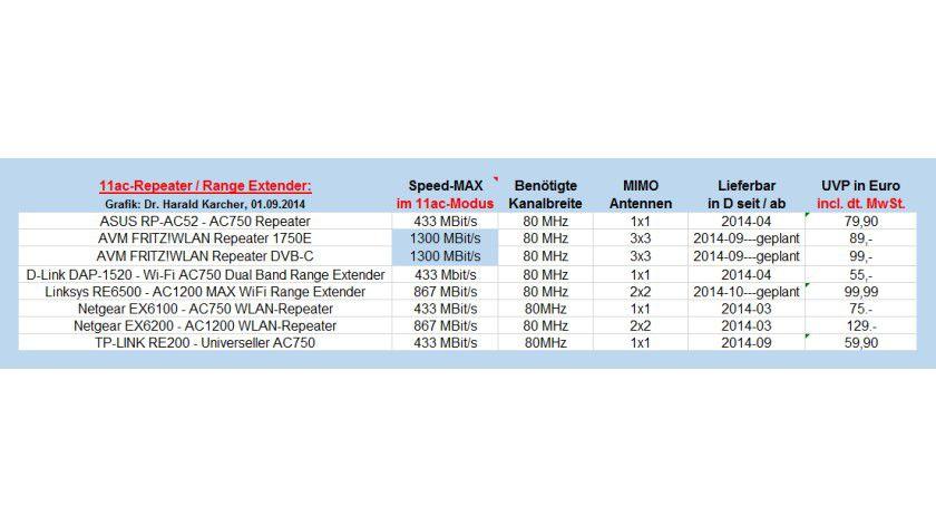 11ac-Repeater gibt es bereits von Asus, AVM, D-Link, Netgear und TP-Link