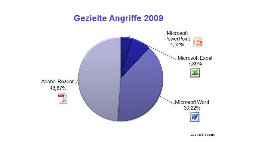 2009: Office-Attacken nehmen ab, PDF-Angriffe steigen massiv. (Quelle: F-Secure)