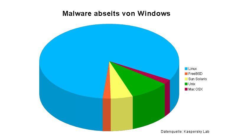 Virenlieblinge: Windows führt die Statistik klar an, doch auch andere Systeme werden attackiert. (Quelle: Kaspersky)