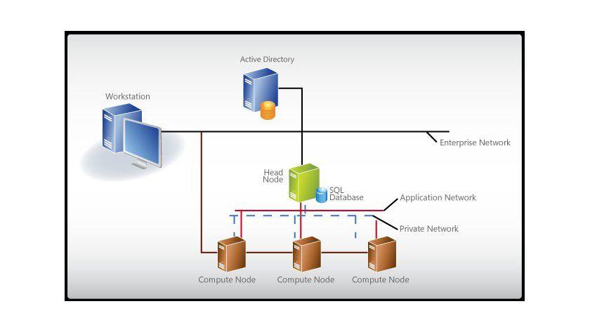 Grundprinzip: Funktionsweise eines HPC Clusters.