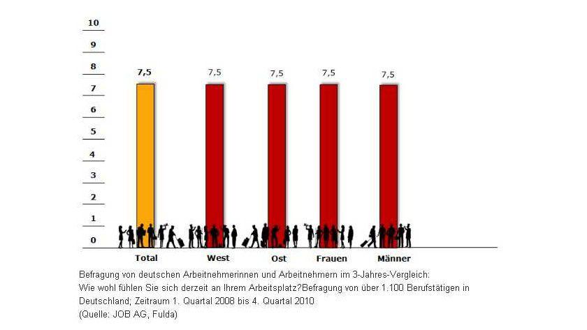 Unisono: Ob Ost- oder Westdeutschland, ob Männer oder Frauen - der Wohlfühlfaktor ist gleichermaßen hoch.