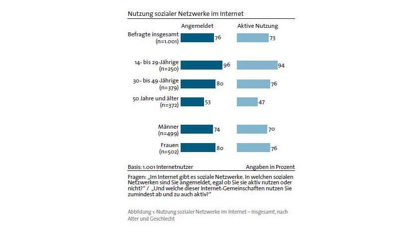 Studie: 76 Prozent der Befragten gaben an Mitglied in einem sozialen Netzwerk z sein.