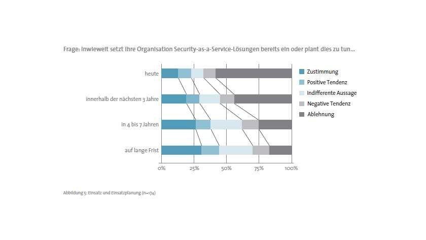 Akzeptanz: Mittelfristig planen mehr Unternehmen Security-as-a-service-Lösungen einzusetzen.