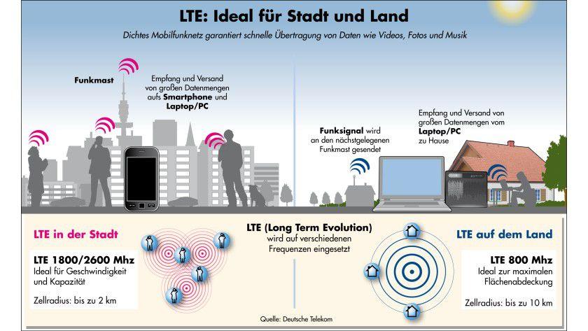 LTE-Netz: Im Münchner Testbetrieb kommt die 1,8-GHz-Technik zum Einsatz.