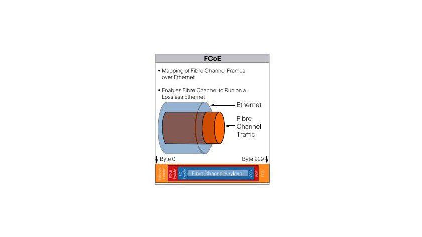 Grundlagen: Aufbau des FCoE-Protokolls.