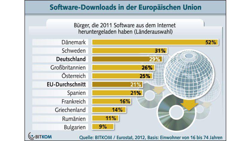 Software-Downloads: In Dänemark ist der Softwarebezug aus dem Internet besonders populär.