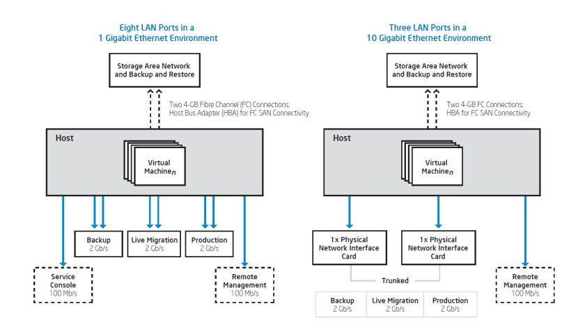 Die Passende Verkabelung Für 10 Gbe Von 10 Gbits Bis 100 Gbits