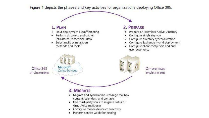 Anleitung: Der Deployment Guide soll Administratoren bei der Einführung von Office 365 unterstützen.