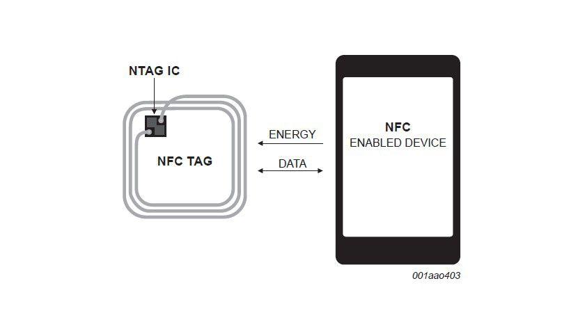 Details: So funktioniert die NFC-Technologie in der Praxis.