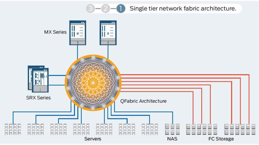 Direktverbindungen: Juniper löst in der QFabric das strukturierte und mehrstufige Netzwerkdesign zugunsten eines flachen Designs ab.
