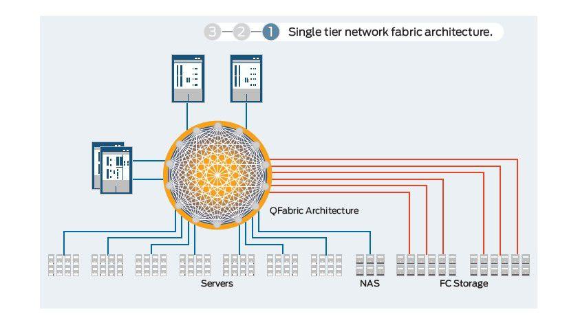 Achtung: Mit Cloud-Computing und Virtualisierung werden flache Netzwerkstrukturen gefordert.