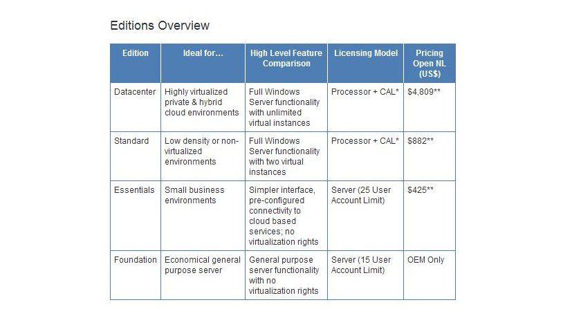 Übersichtlich: Vier Editionen wird es vom Windows Server 2012 geben.