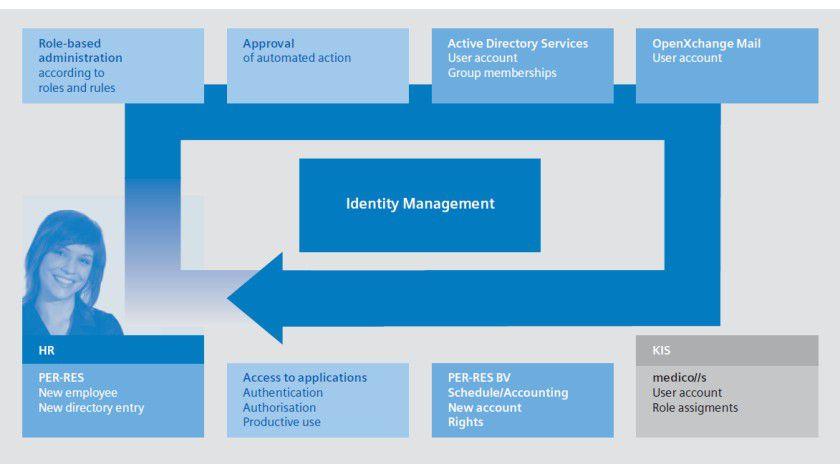 Zugriffsberechtigung: IAM speichert eindeutige Identitäten virtuell ab und vergibt auf dieser Basis Zugriffsrechte für Daten und Anwendungen.
