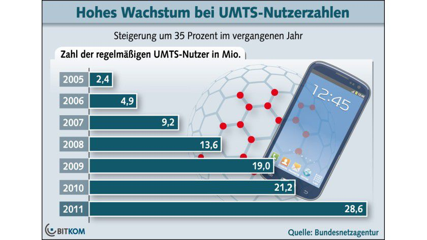 Wachstumsrate: Im Jahr 2011 hat die Zahl der UMTS-Nutzer nochmals deutlich zugenommen.
