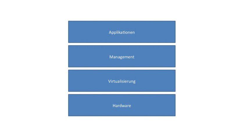 Cloud-Stack: Bei Cloud Computing gibt es mehrere Abstraktionsschichten (Hardware, Virtualisierung, Management, Applikationen), zwischen denen eine hohe Flexibilität vorhanden sein sollte.