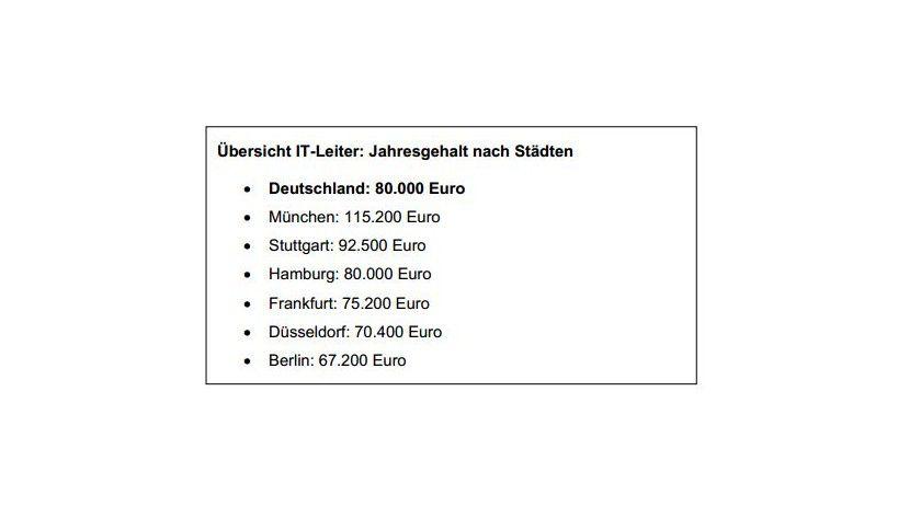 Gehälter für IT-Leiter nach Städten: München liegt deutlich über dem Bundesdurchschnitt.