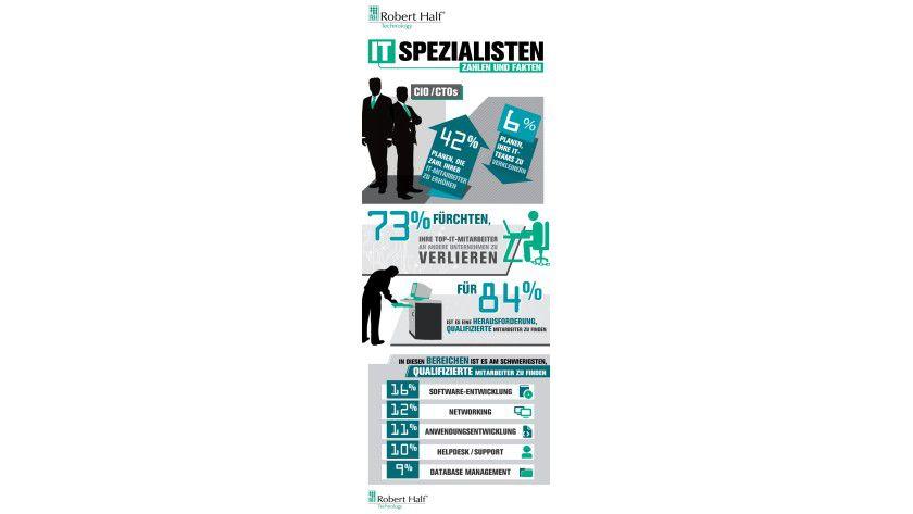 Zahlen und Fakten. Unternehmen fürchten durchaus gute IT-Mitarbeiter an andere Arbeitgeber zu verlieren.
