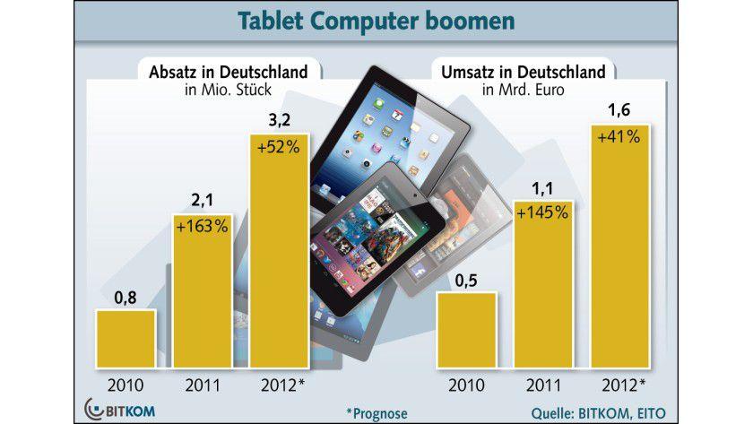 Wachstumsmarkt: Mehr als 3 Millionen Tablets sollen 2012 in Deutschland beim Kunden landen.