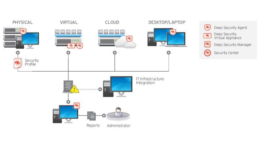 Abhängigkeiten: Jeder Komponente einer IT-Infrastruktur muss in Bezug auf Sicherheit überwacht werden.