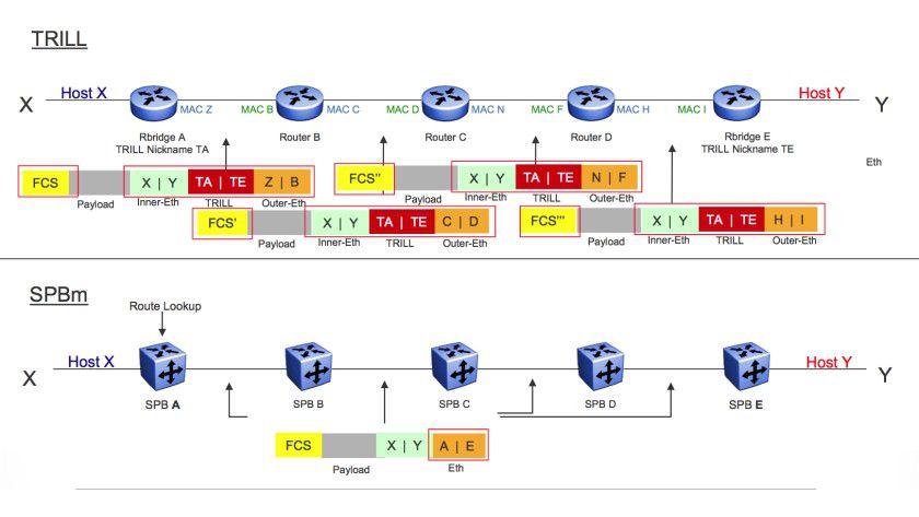 Layer 2 Multipath: Shortest Path Bridging oder Trill - Das