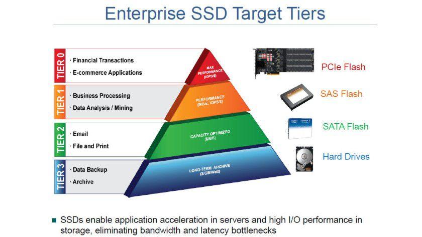 Einsatzszenarien: SSDs werden typischerweise für Business-kritische Applikationen verwendet, wo es auf sehr hohe IOPS ankommt.