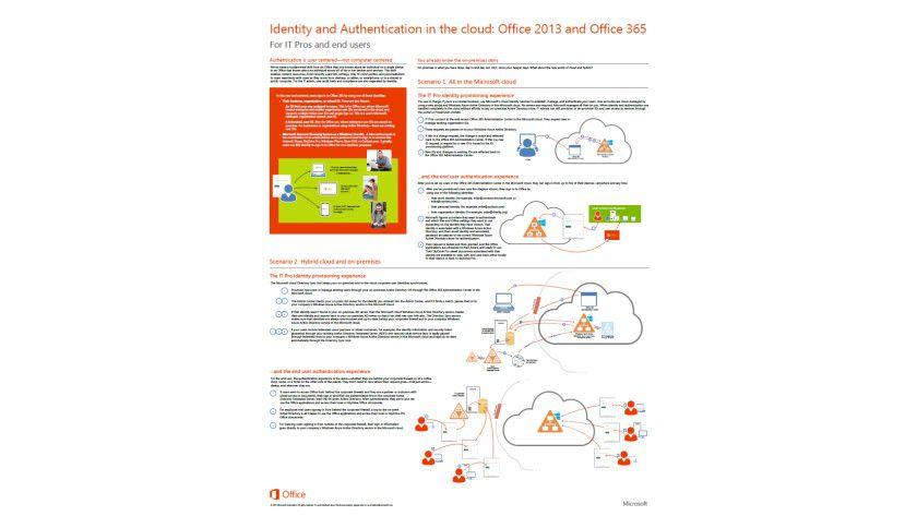 Auf einen Blick: So funktionieren die Anmeldeprozesse bei Office 365, je nach Betriebsart.