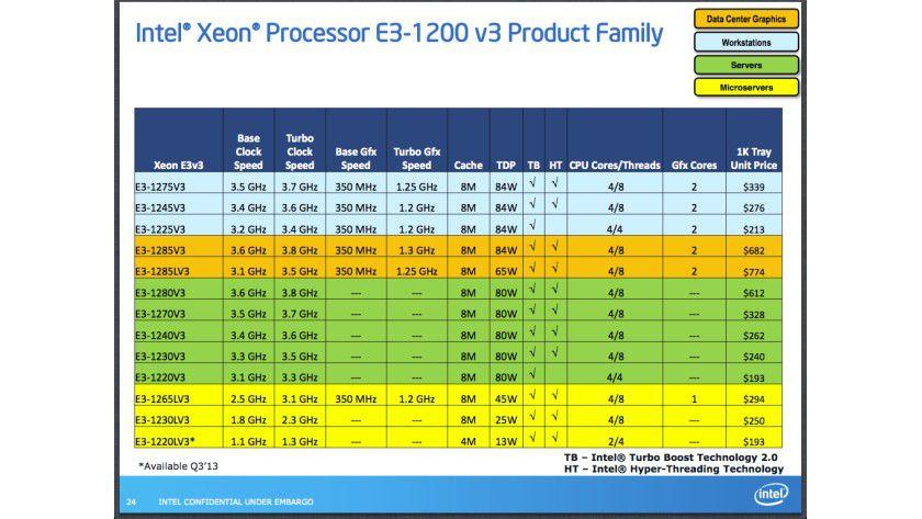 Xeon E3-1200 v3: Intel stellt 13 neue Server-CPUs mit Haswell-Architektur vor. Das sparsamste Modell kommt mit nur 13 Watt TDP aus.
