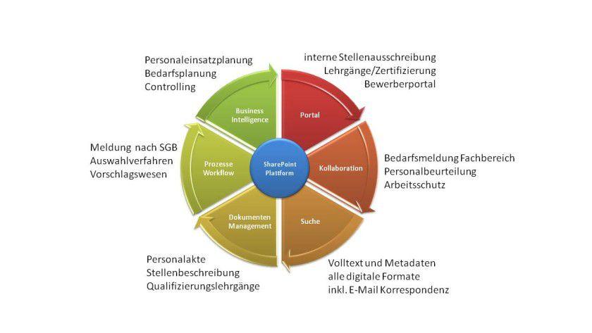 Vielfältig: Mit SharePoint als Plattform lassen sich die unterschiedlichsten Funktionen abbilden.