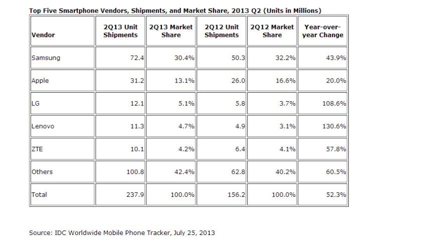 Smartphone-Markt: LG reiht sich hinter Samsung und Apple ein.