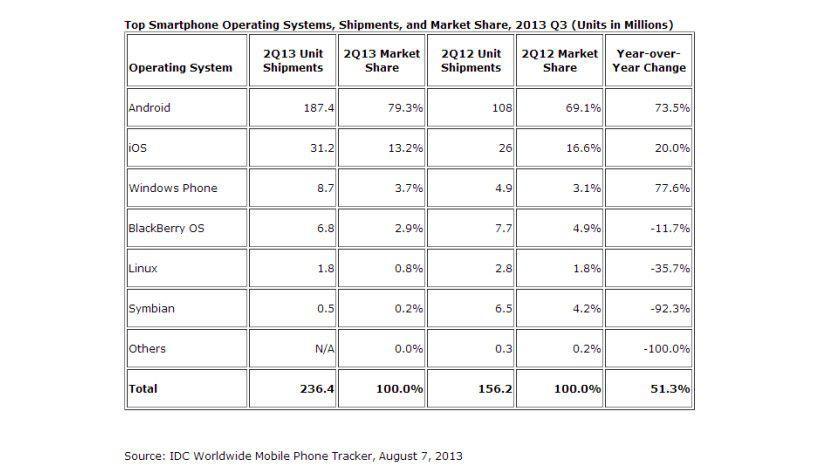 Smartphone-Betriebssysteme: Laut IDC lag der BlackBerry-Marktanteil im zweiten Quartal noch bei 2,9 Prozent.