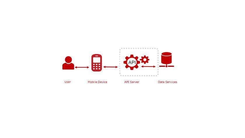 Abkürzung: vereinfachte Architektur, basierend auf API-Infrastruktur