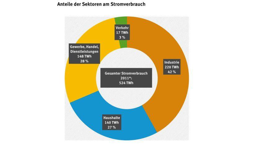 Industrie und Gewerbe verbrauchen mit Abstand den meisten Strom in Deutschland )