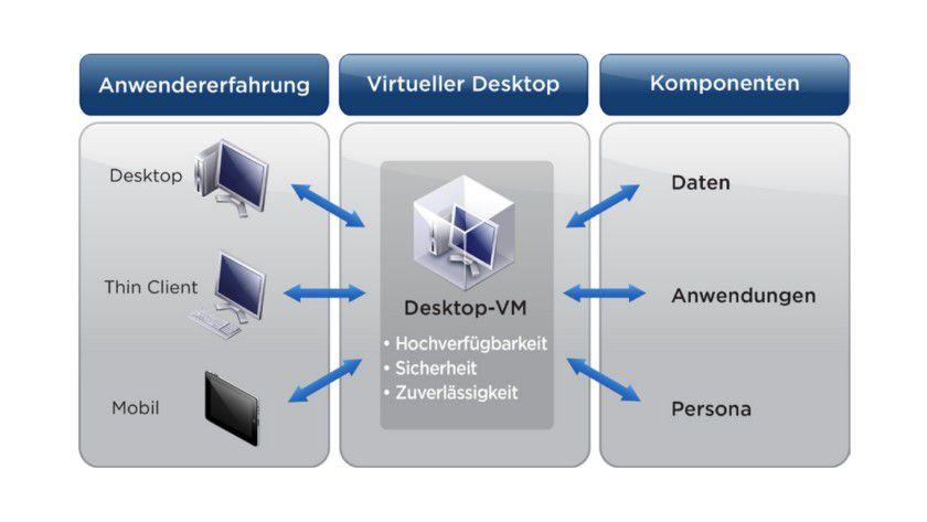 Arbeitsstationen: Horizon View stellt virtuelle Desktops (VMs) bereit.