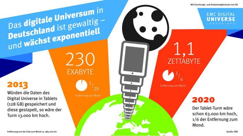 Digitales Universum in Deutschland: Die jährlich anfallende Datenmenge wächst von 230 Exabyte in 2013 auf 1,1 Zetabyte im Jahr 2020.