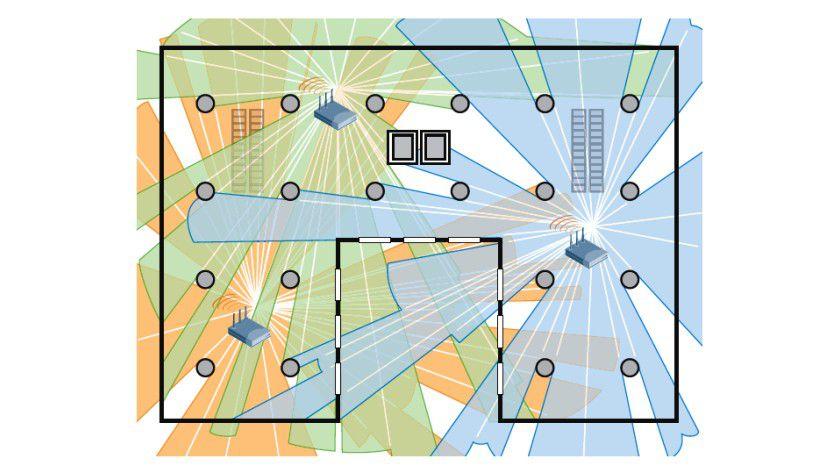 Störeinflüsse: Befinden sich massive Funkhindernisse wie Stahlbetonpfeiler und Stahlschränke in der gewünschten Wireless-Location, dann können zahlreiche Funkschatten, Spiegelungen und Interferenzen entstehen, die sich nicht per Software allein aus den digitalen Bauplänen prognostizieren lassen.