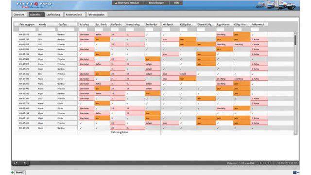 Fuhrparkmanagement Software Kostenlos