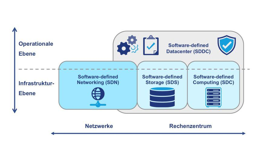 Architektur einer Software Defined Infrastructure