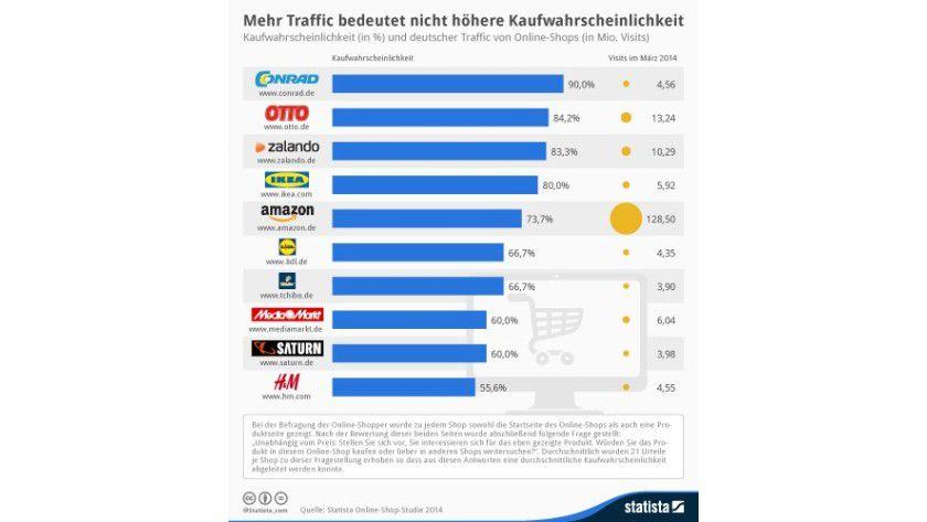 Kaufwahrscheinlichkeit in Webshops - März 2014, Umfrage von Statista