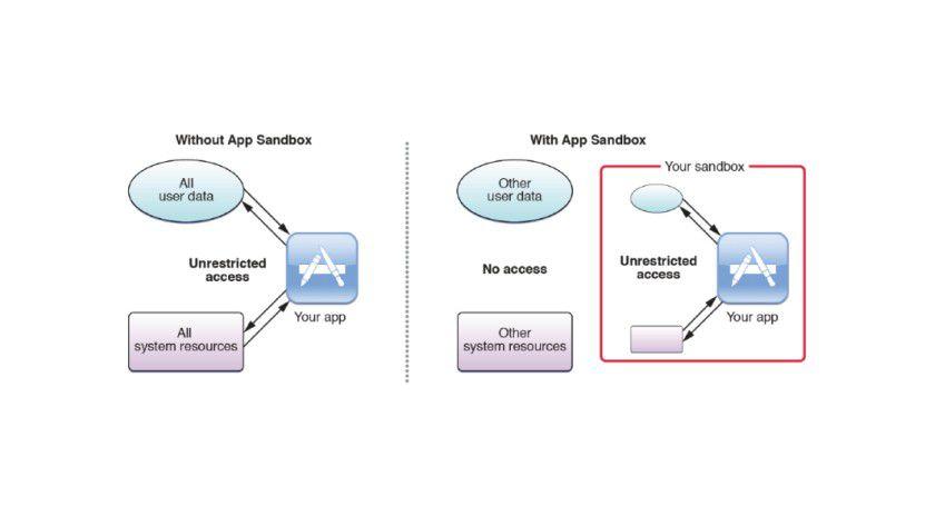 Apps werden in der Sandbox komplett isoliert.