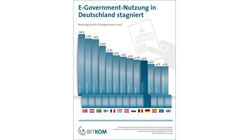 E-Government: Die Nutzung digitaler Behördenangebote stagniert in Deutschland auf nicht allzu hohem Niveau.